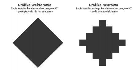 Wektoryzacja logo – odtworzenie znaku graficznego w krzywych